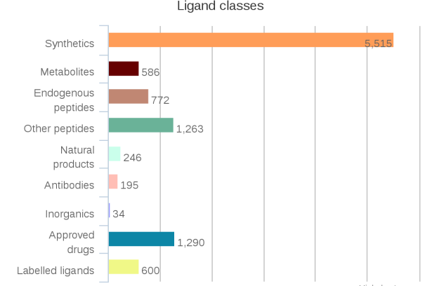 ligands_stats