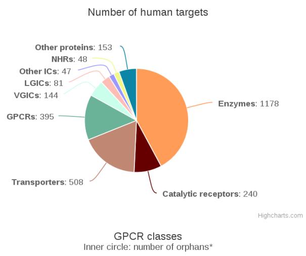 human_targets_pie