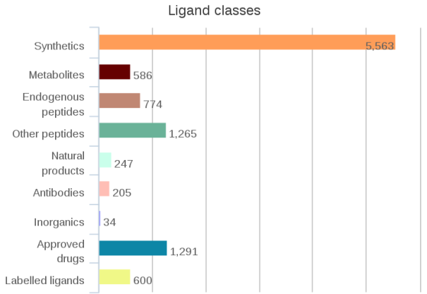 ligand_bars